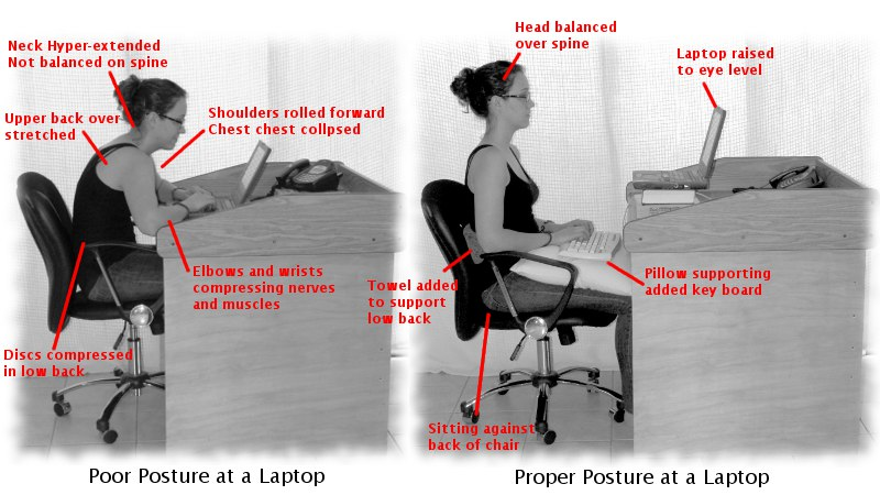 Posture At The Computer